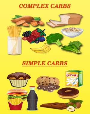 Eating Healthier Meals: Complex & Simple Carbs