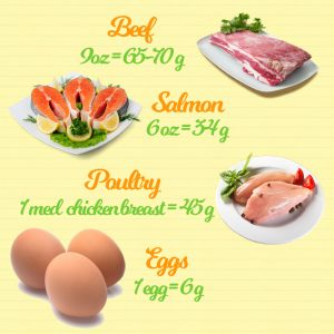 Whole Foods Basics: Protein Sources