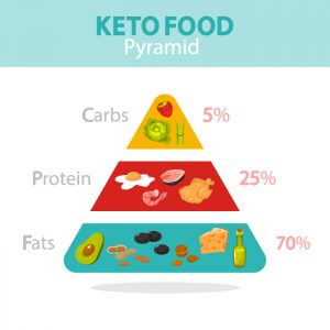 Lose Weight with Keto